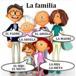 lessico della famiglia in spagnolo