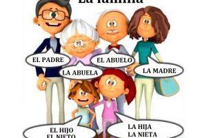 Llessico della famiglia in spagnolo